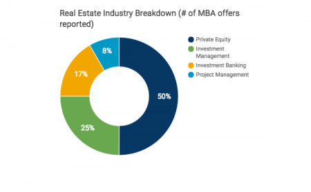Transparent MBA: MBA Industry Guide: Real Estate - MBA